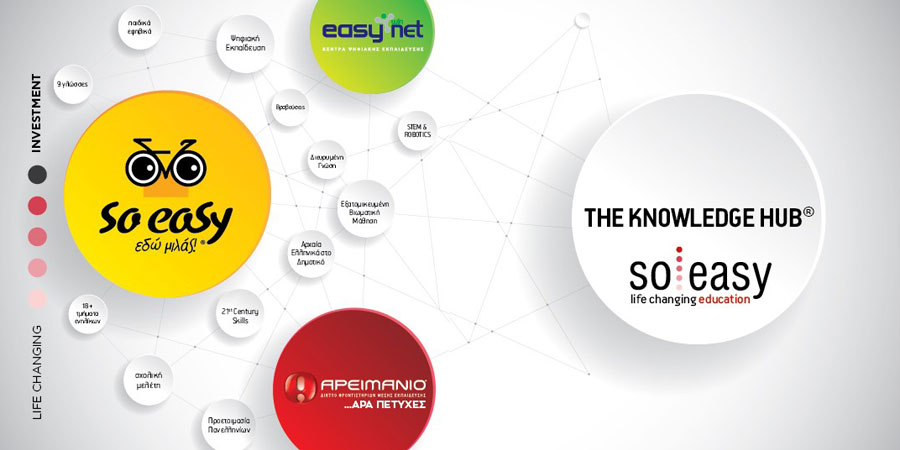 SO EASY - THE KNOWLEDGE HUB - FRANCHISE